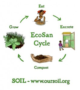 SOIL's EcoSan cycle.