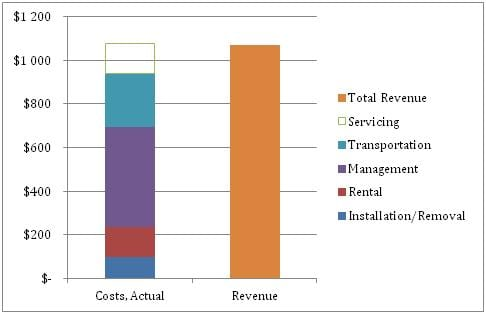 Figure 2 Comparison of revenue with actual costs. Actual costs include direct and indirect expenses, as well as the avoided cost of servicing.