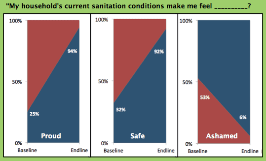 Figure 1: Study participants were surveyed before (baseline) and after (endline) receiving  household EcoSan sanitation service to assess their perceptions of their household sanitation situation. There was a significant increase in feelings of pride and safety and a reduction in shame for those who received the household sanitation service.