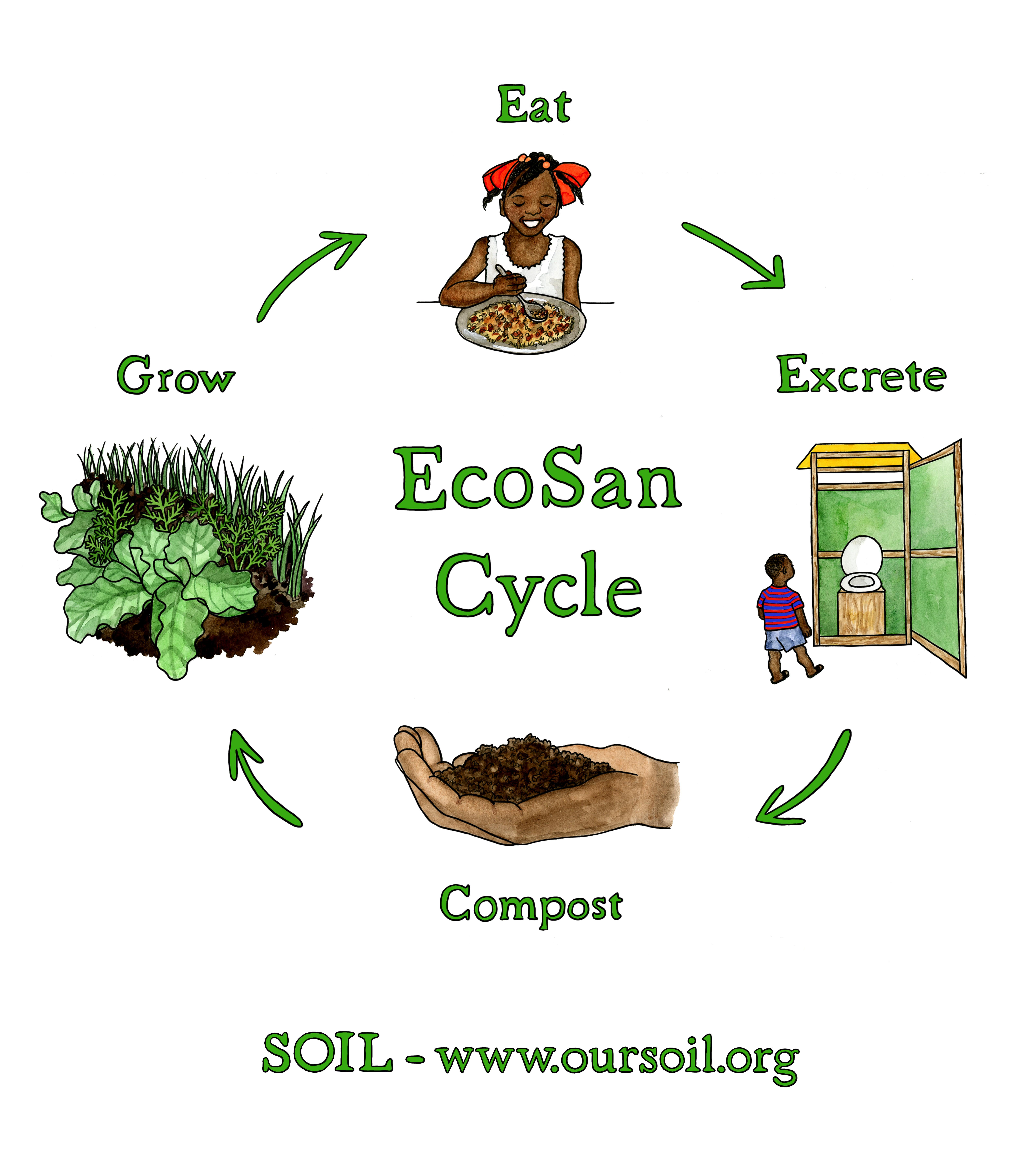 The SOIL Poop Loop