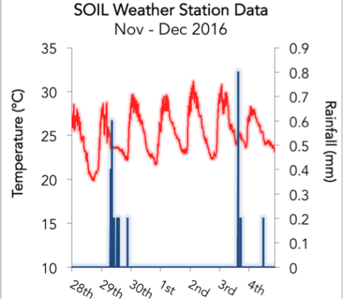 data-weather