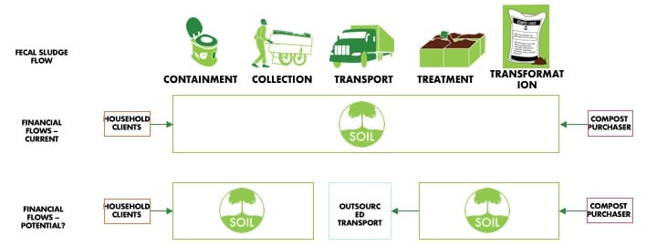 Potential Financial Model for EkoLakay